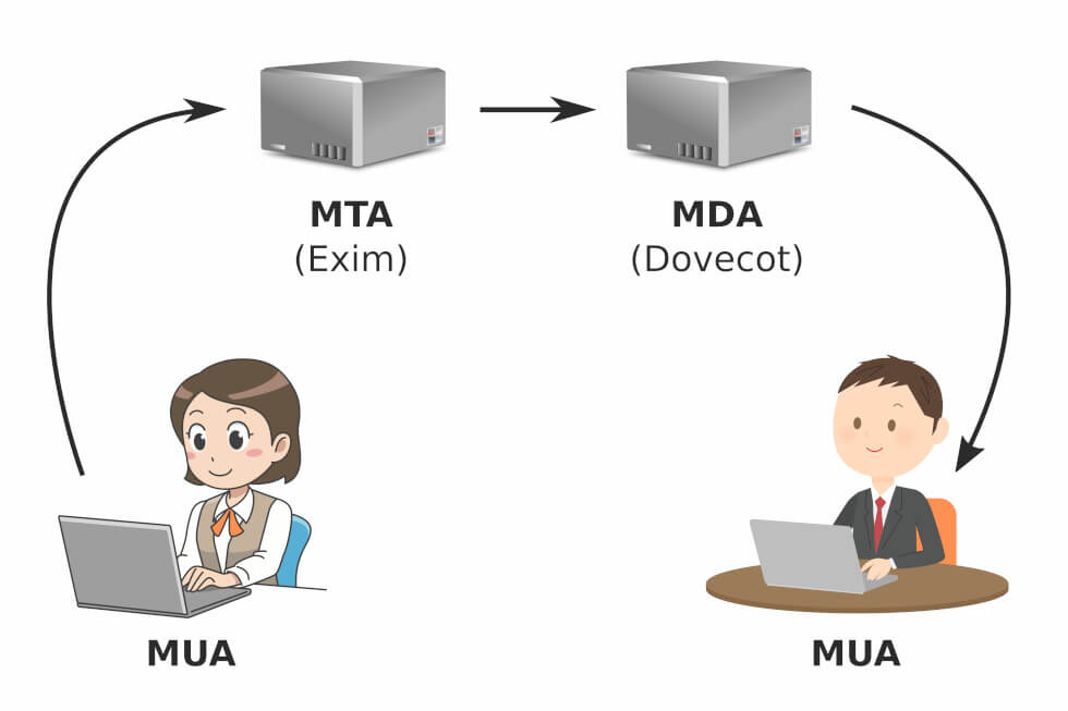 An illustration of how emails are delivered from A to B. Emails you sent are delivered to an MTA, which sends the email to the recipient's mail server. The recipient can then retrieve the email via an MDA. The MTA