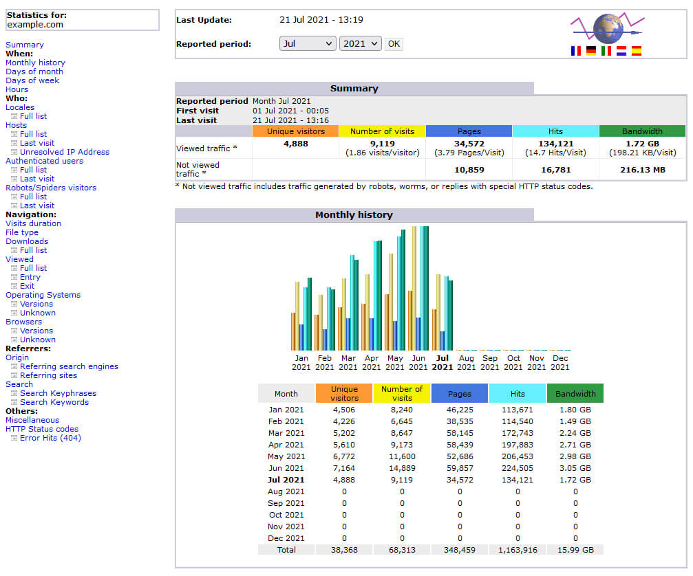 The 'summary' information in Awstats provides a quick overview of this month's website traffic.